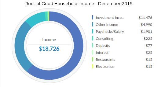 december-2015-income