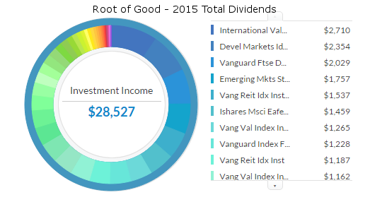 Living on Dividends in Early Retirement - Root of Good