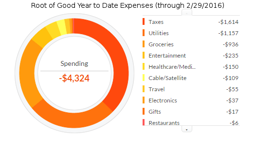 february-2016-ytd-expenses
