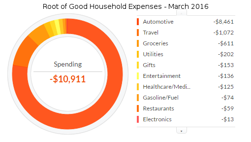 march-2016-expenses2