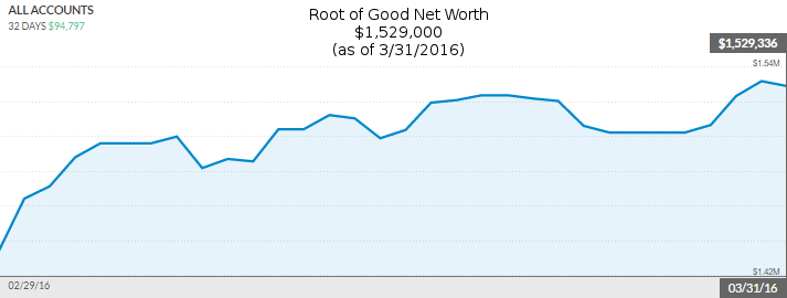 march-2016-net-worth