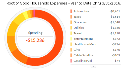 march-2016-ytd-expenses2