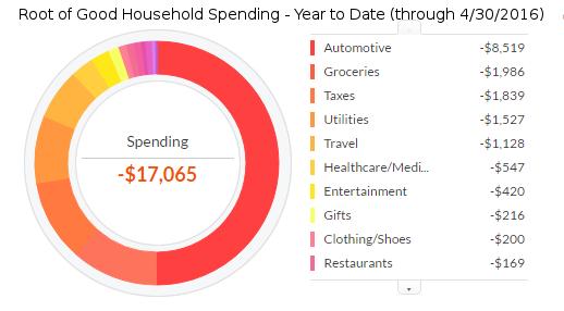 april-2016-ytd-expenses