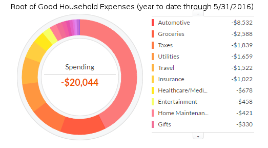 may-2016-expenses-ytd