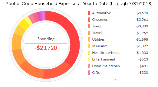 july-2016-expenses-ytd