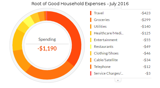 july-2016-expenses