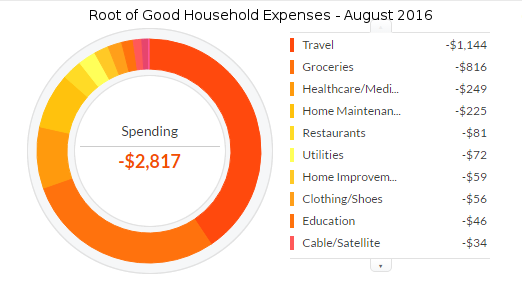 august-2016-expenses