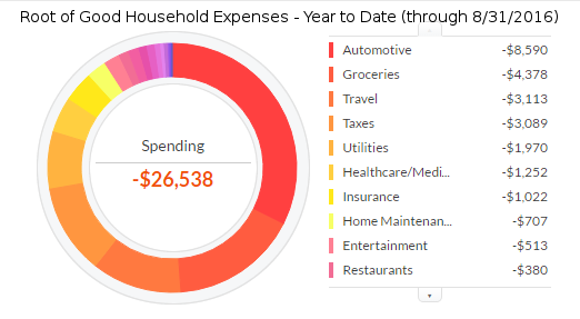 august-2016-ytd-expenses