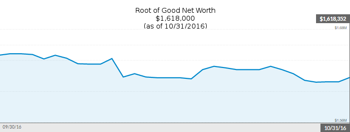 october-2016-net-worth