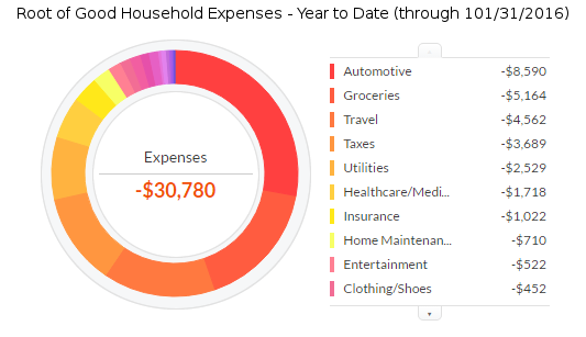 october-2016-ytd-expenses
