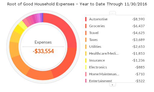 november-2016-ytd-expenses