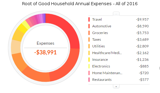 december-2016-ytd-expenses