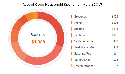 Tracking our spending with Personal Capital -