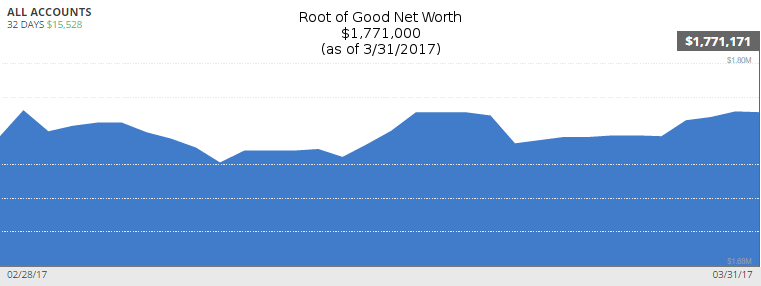 march-2017-net-worth