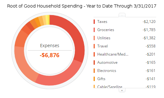 march-2017-ytd-expenses