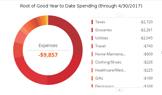 Four months of spending at just under $10,000 (Personal Capital screenshot).