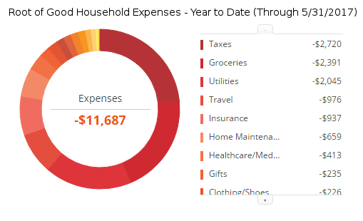 may-2017-expenses-ytd