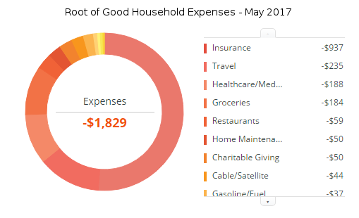 may-2017-expenses