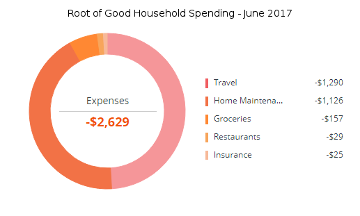 june-2017-expenses