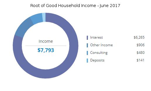 june-2017-income