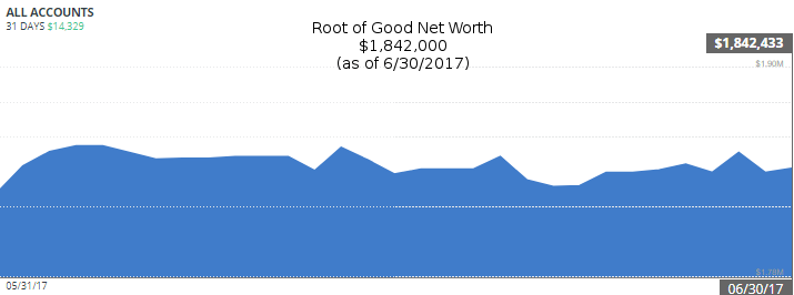 june-2017-net-worth