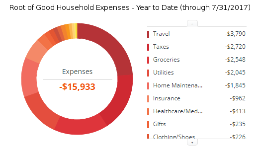 july-2017-expenses-ytd
