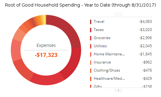august-2017-expenses-ytd