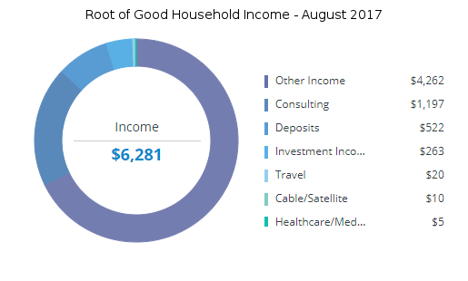 august-2017-income