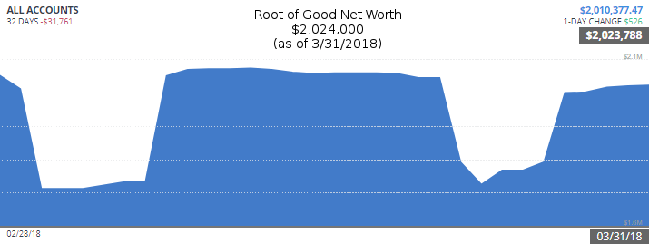 March 2018 Financial Update - Spring is Here! - Root of Good
